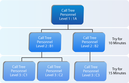 Notification Call Tree