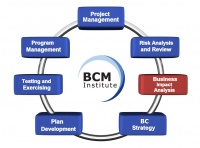 BCM Planning Methodology:Business Impact Analysis